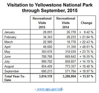 Visitation to Yellowstone National Park